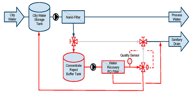 Wastewater Recycle Flowchart